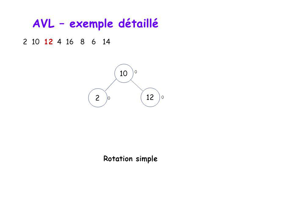 AVL – exemple détaillé 2 10 12 4 16 8 6 14 10 2 12 Rotation simple