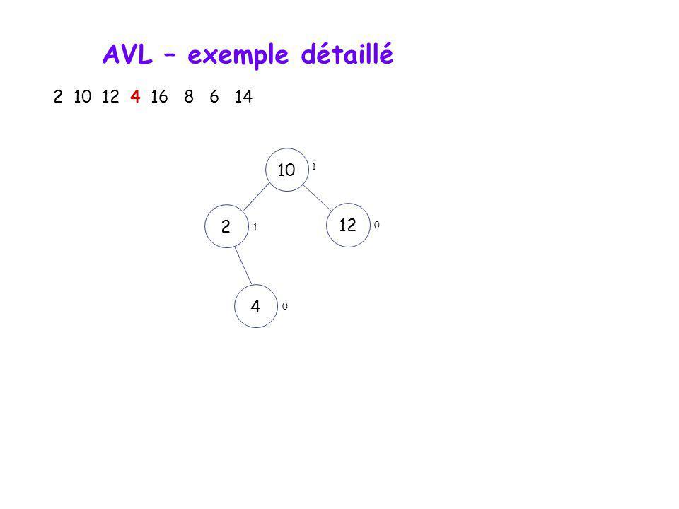 AVL – exemple détaillé 2 10 12 4 16 8 6 14 10 1 2 12 -1 4