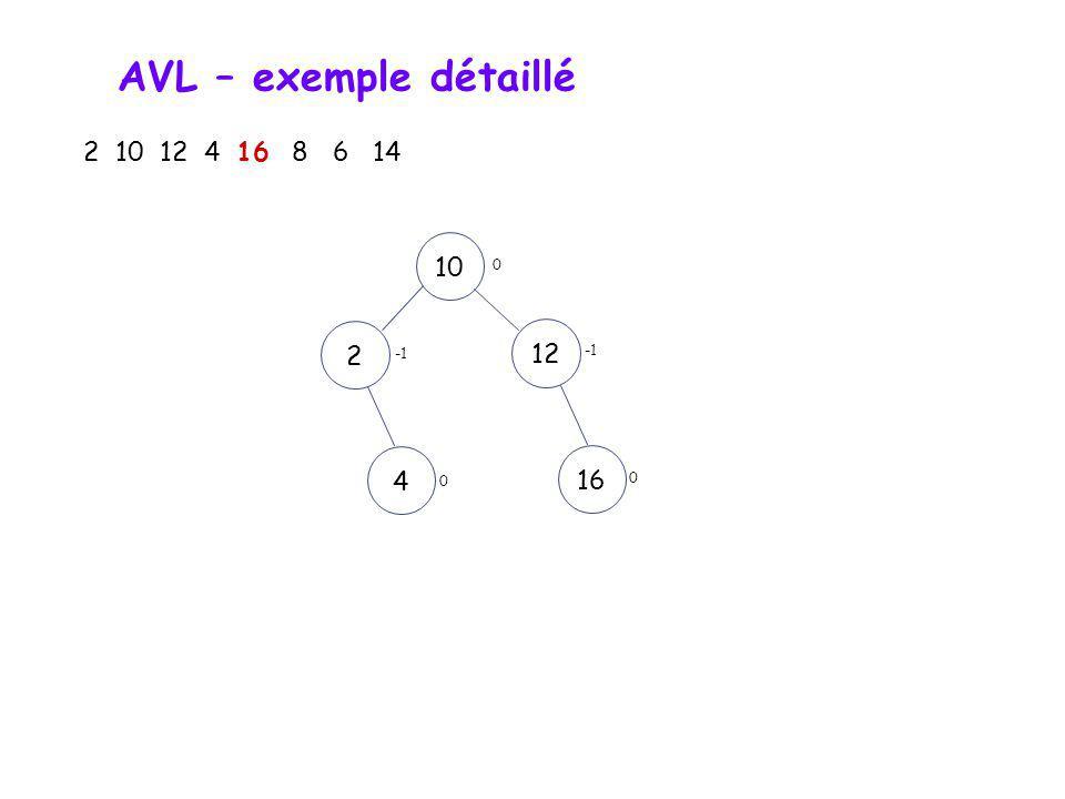 AVL – exemple détaillé 2 10 12 4 16 8 6 14 10 2 12 -1 -1 4 16