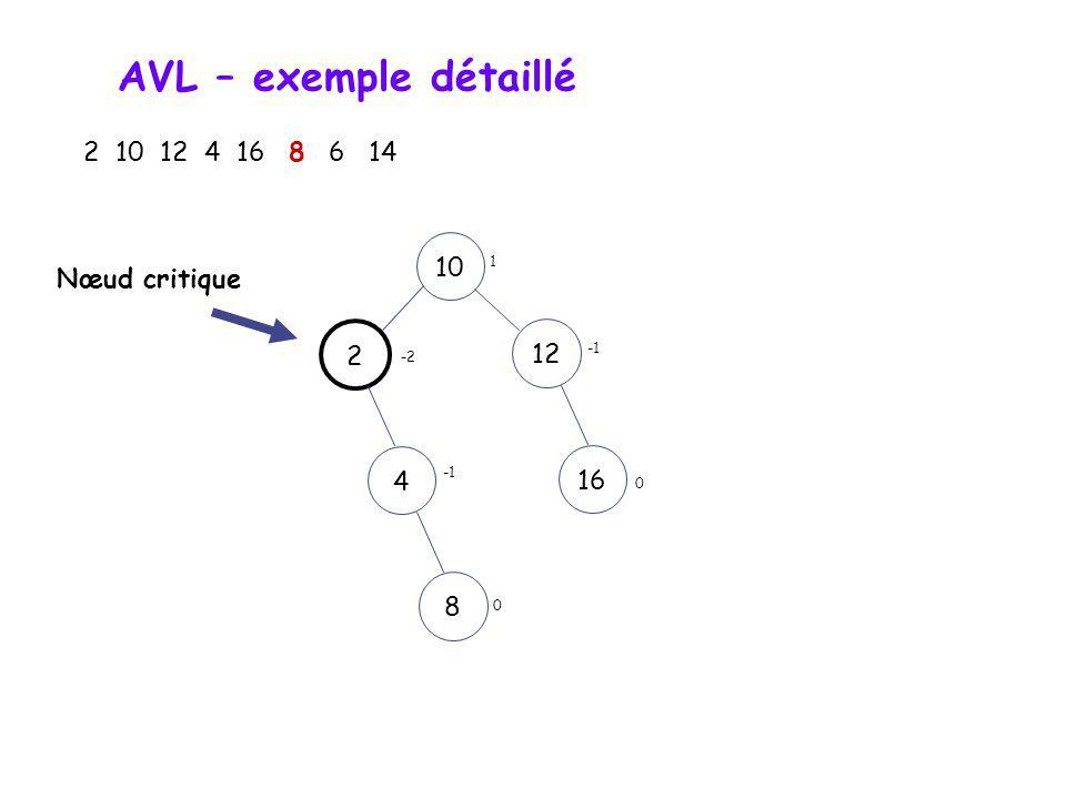 AVL – exemple détaillé 2 10 12 4 16 8 6 14 10 Nœud critique 2 12 4 16