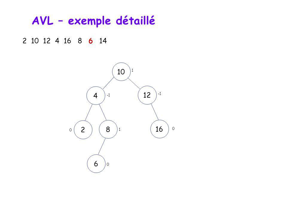 AVL – exemple détaillé 2 10 12 4 16 8 6 14 10 1 4 12 -1 -1 2 8 16 1 6