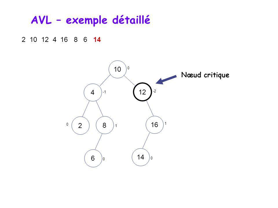 AVL – exemple détaillé 2 10 12 4 16 8 6 14 10 Nœud critique 4 12 2 8