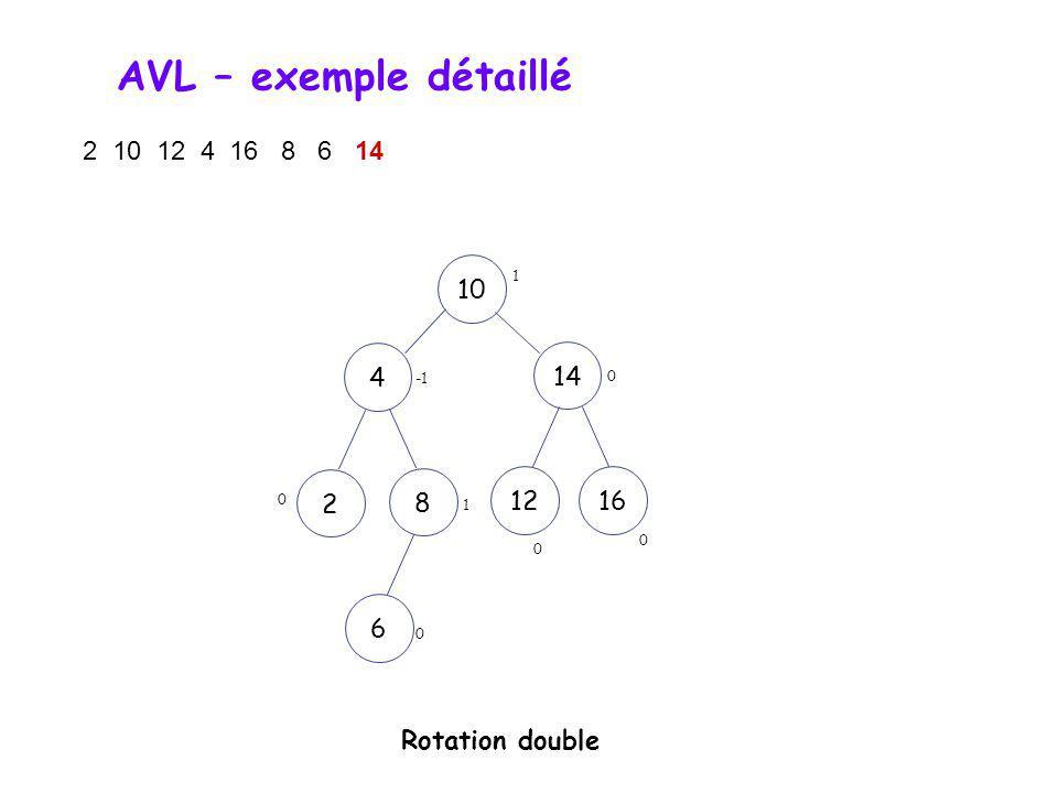 AVL – exemple détaillé 2 10 12 4 16 8 6 14 10 1 4 14 -1 2 8 12 16 1 6 Rotation double