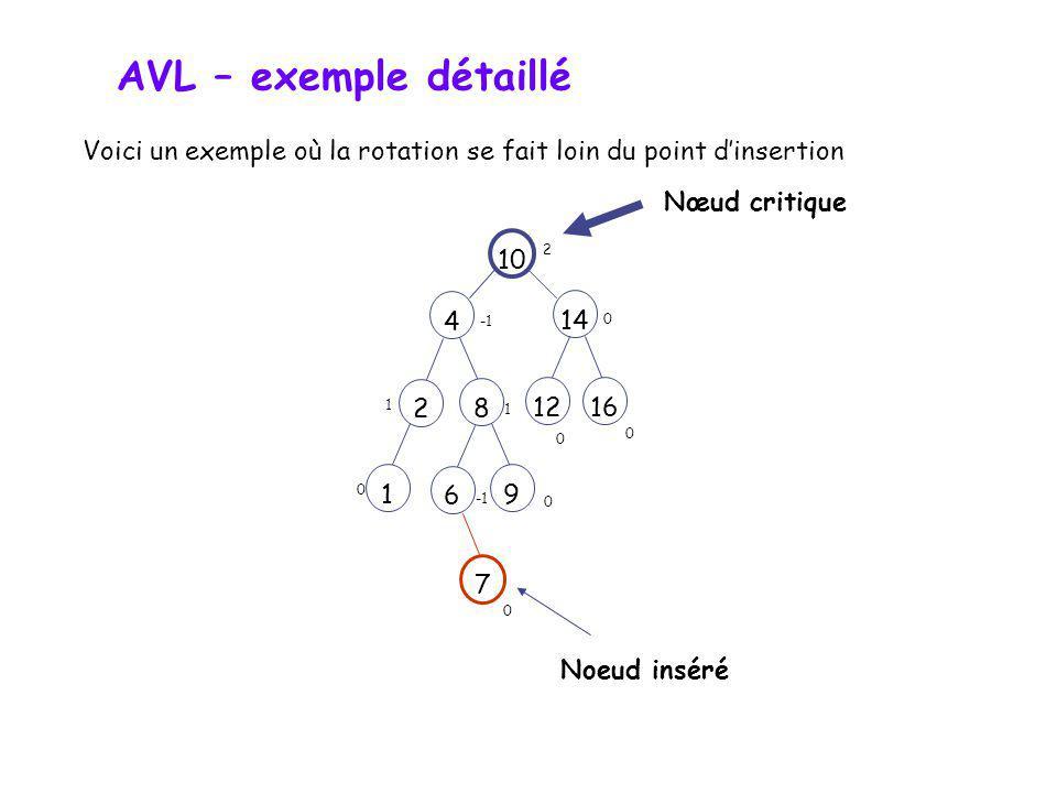 AVL – exemple détaillé Voici un exemple où la rotation se fait loin du point d'insertion. Nœud critique.