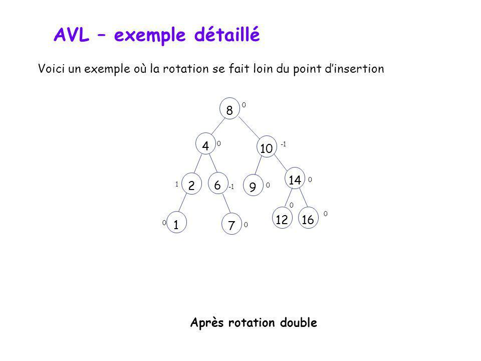 AVL – exemple détaillé Voici un exemple où la rotation se fait loin du point d'insertion. 8. 4. -1.