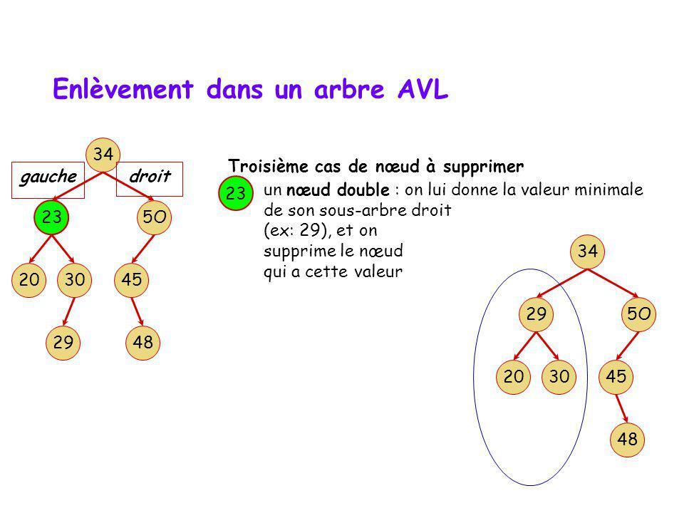 Enlèvement dans un arbre AVL