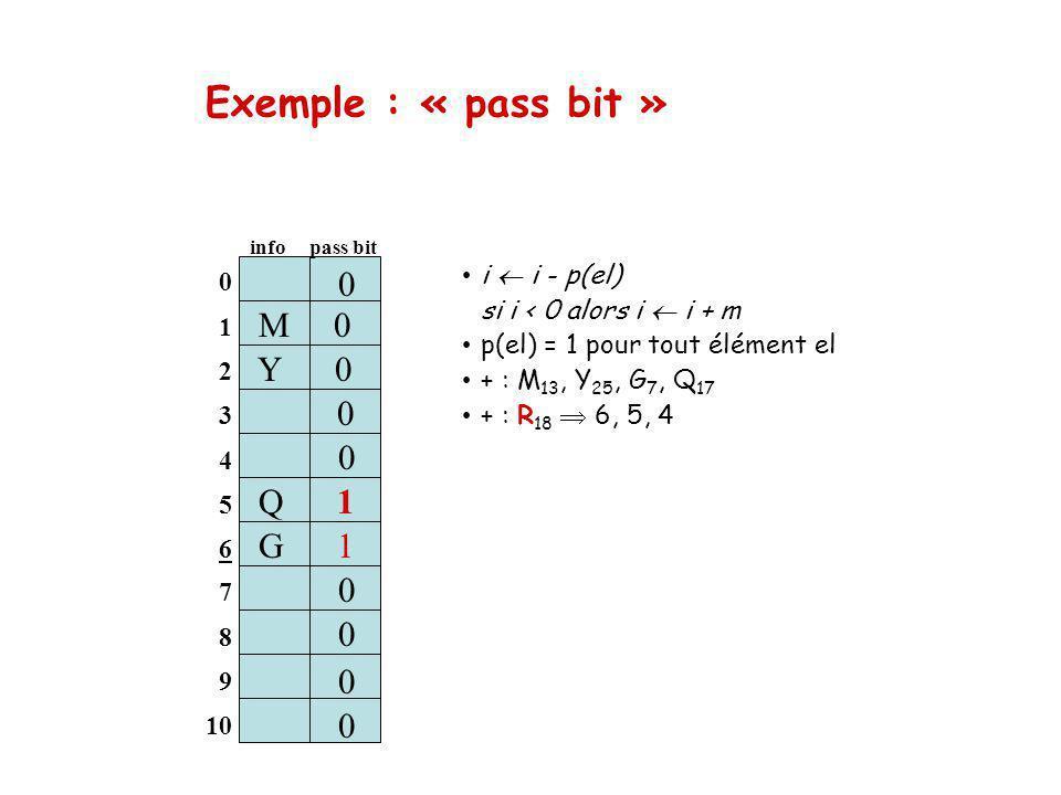 Exemple : « pass bit » M 0 Y 0 0 0 S 1 Q 1 G 1 0 0 i  i - p(el)