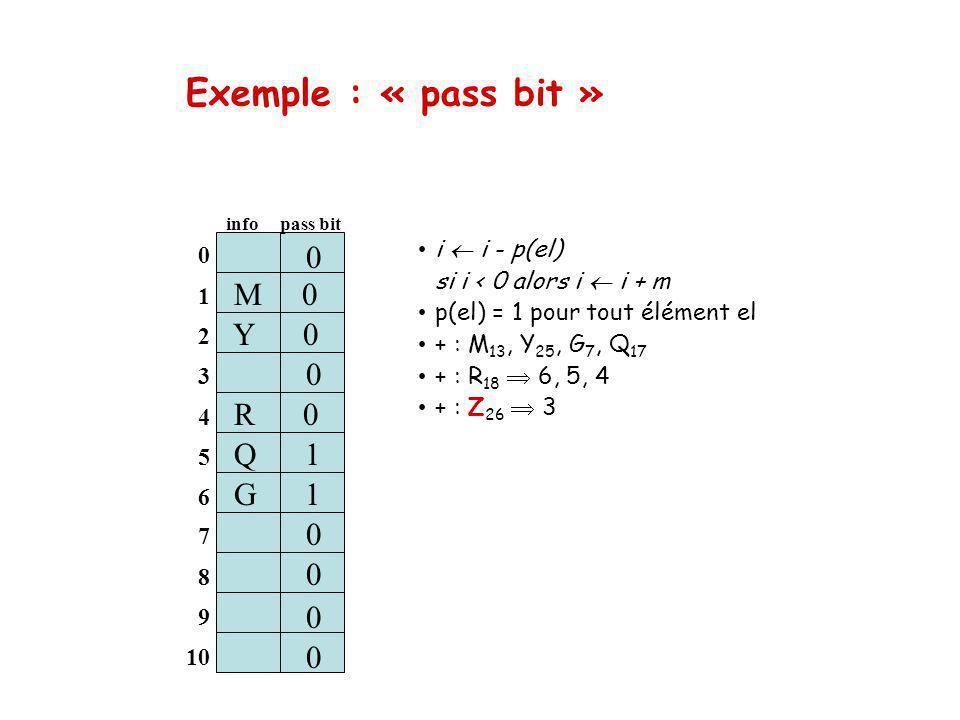 Exemple : « pass bit » M 0 Y 0 0 R 0 S 1 Q 1 G 1 0 0 i  i - p(el)