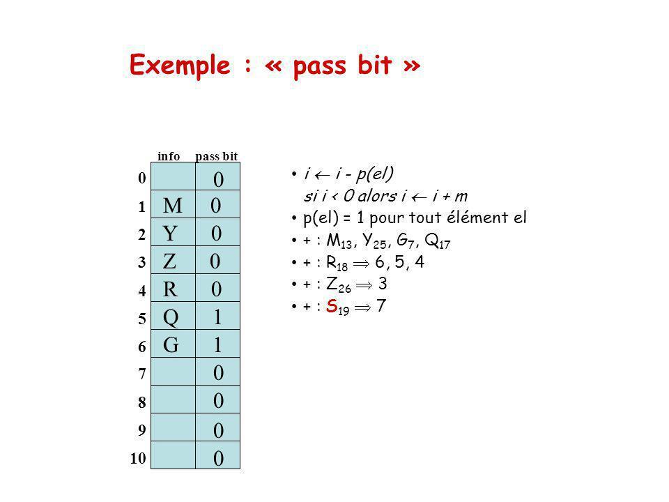 Exemple : « pass bit » M 0 Y 0 Z 0 R 0 S 1 Q 1 G 1 0 0 i  i - p(el)