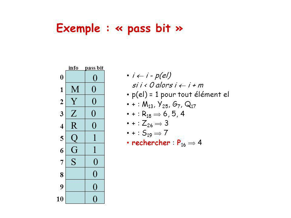 Exemple : « pass bit » M 0 Y 0 Z 0 R 0 S 1 Q 1 G 1 S 0 0 i  i - p(el)