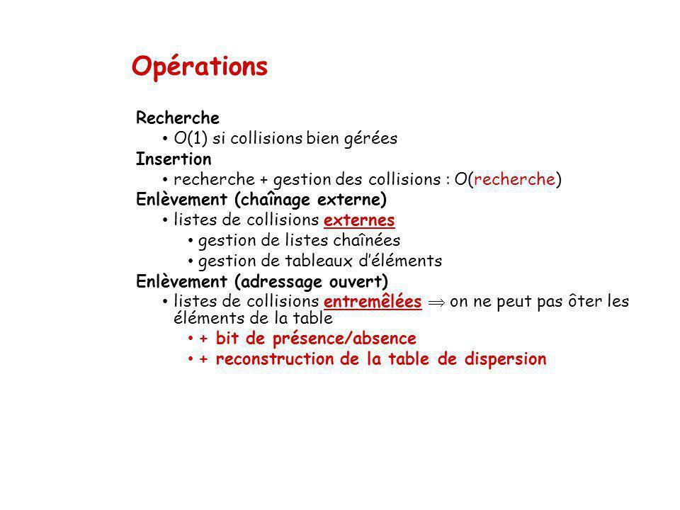 Opérations Recherche O(1) si collisions bien gérées Insertion