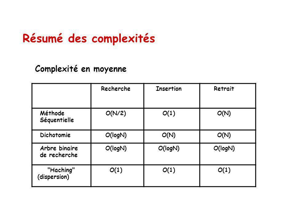 Résumé des complexités