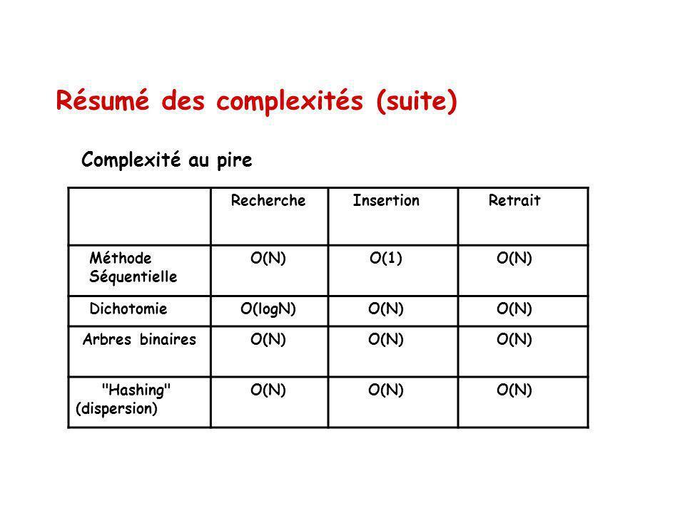 Résumé des complexités (suite)