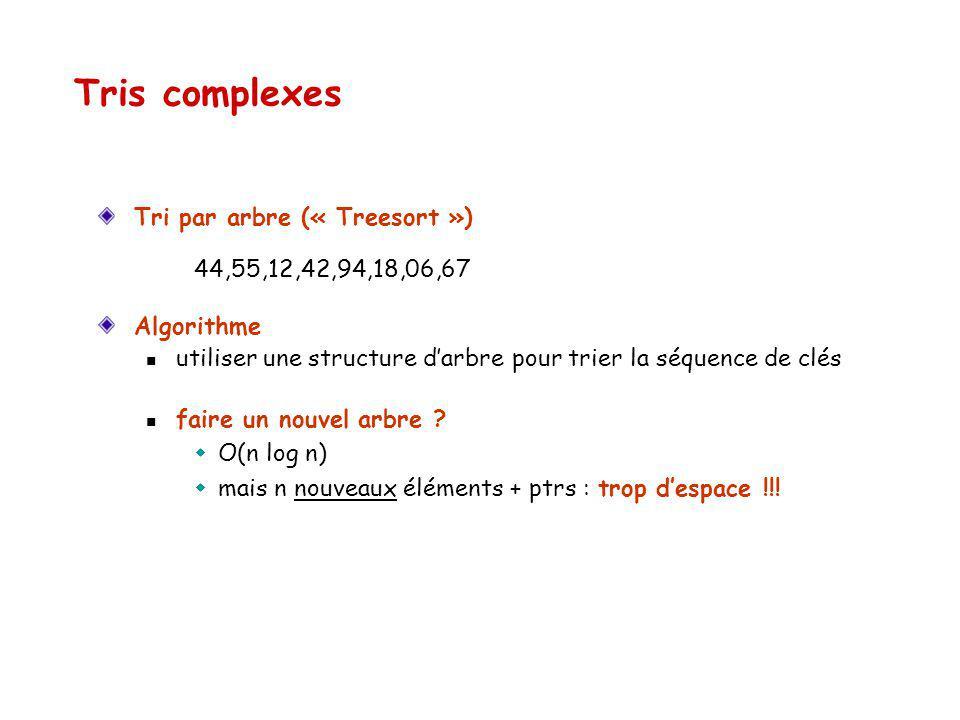 Tris complexes Tri par arbre (« Treesort ») 44,55,12,42,94,18,06,67