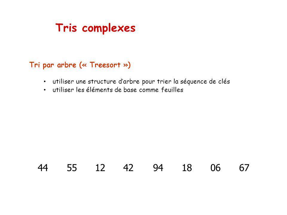 Tris complexes 44 55 12 42 18 06 67 94 Tri par arbre (« Treesort »)