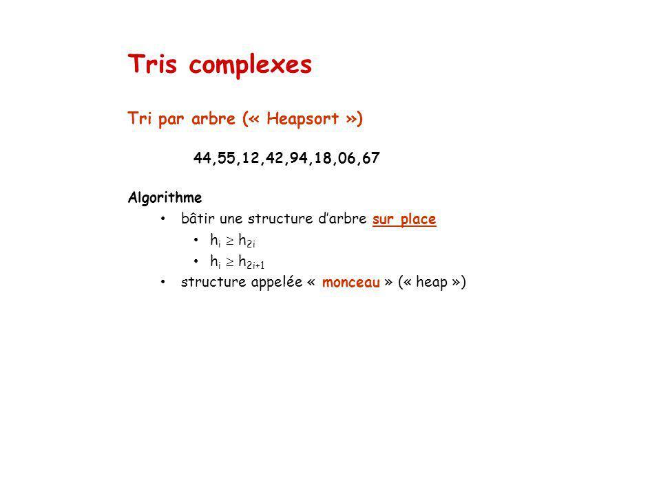 Tris complexes Tri par arbre (« Heapsort ») 44,55,12,42,94,18,06,67
