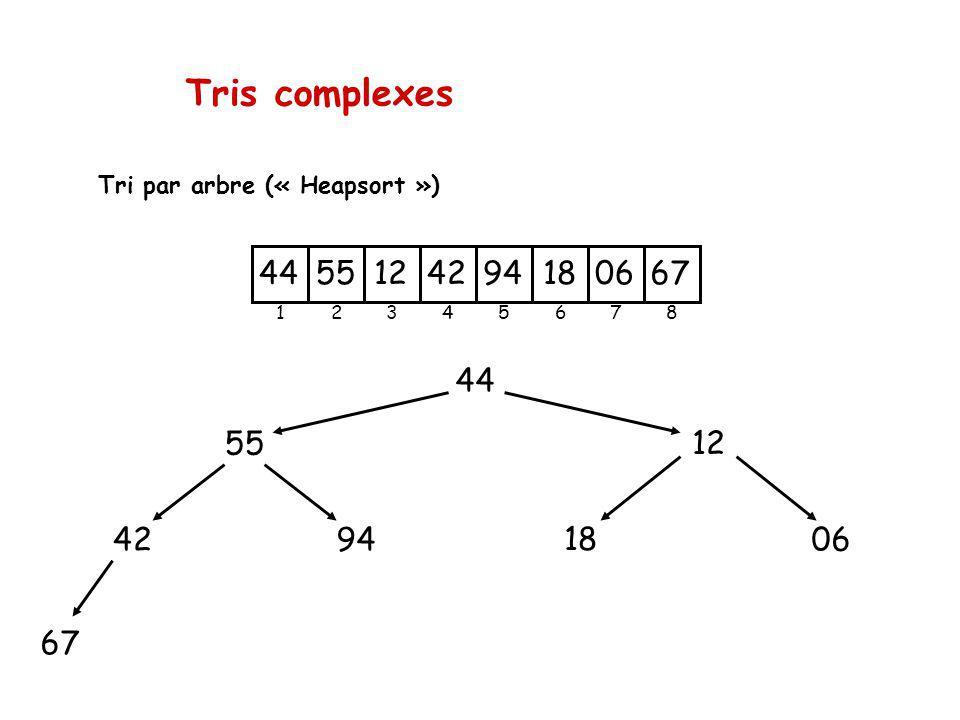 Tris complexes 44 55 94 42 67 12 18 06 Tri par arbre (« Heapsort ») 2