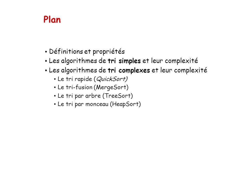 Plan Définitions et propriétés