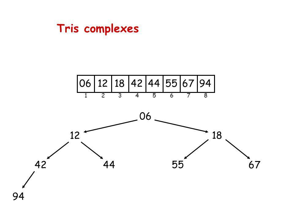 Tris complexes 06 12 44 42 94 18 55 67 2 3 4 5 6 7 8 1