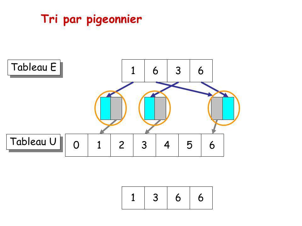 Tri par pigeonnier Tableau E 1 6 3 6 Tableau U 1 2 3 4 5 6 1 3 6 6