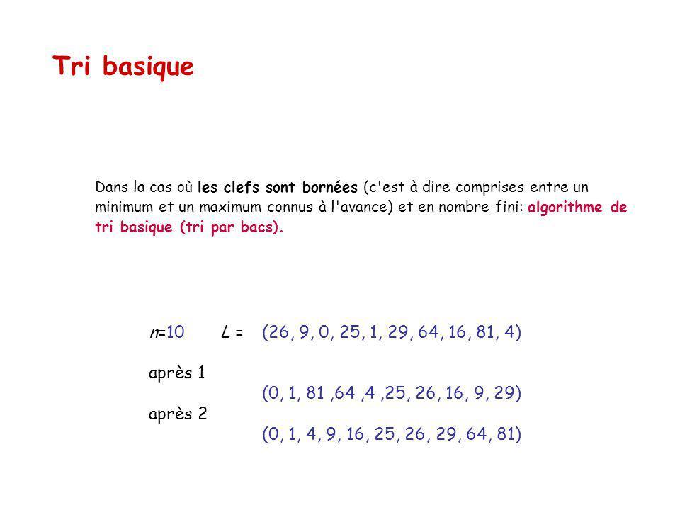 Tri basique n=10 L = (26, 9, 0, 25, 1, 29, 64, 16, 81, 4) après 1