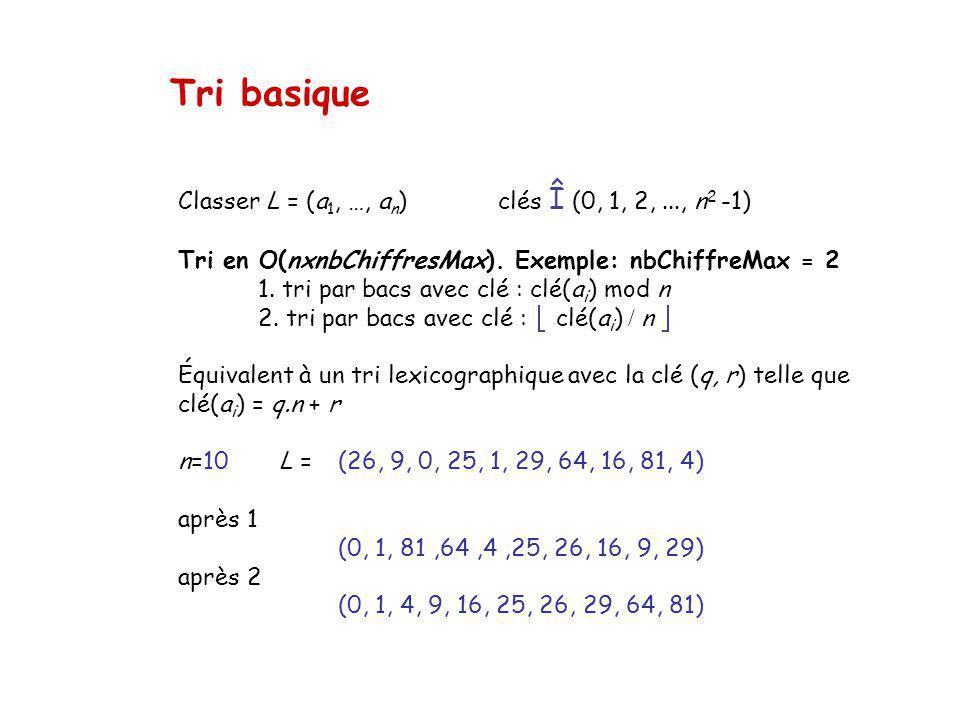 Tri basique Classer L = (a1, …, an) clés Î (0, 1, 2, ..., n2 -1)