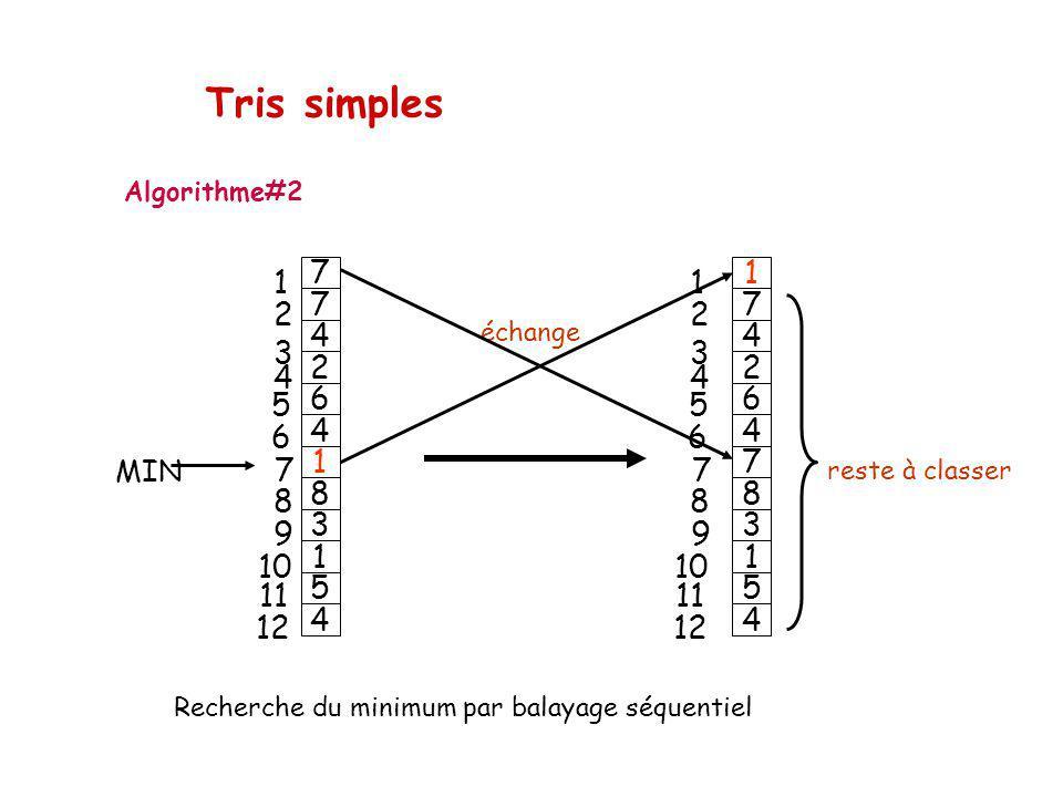 Tris simples 2 6 7 8 3 9 1 10 11 5 12 4 MIN Algorithme#2 échange