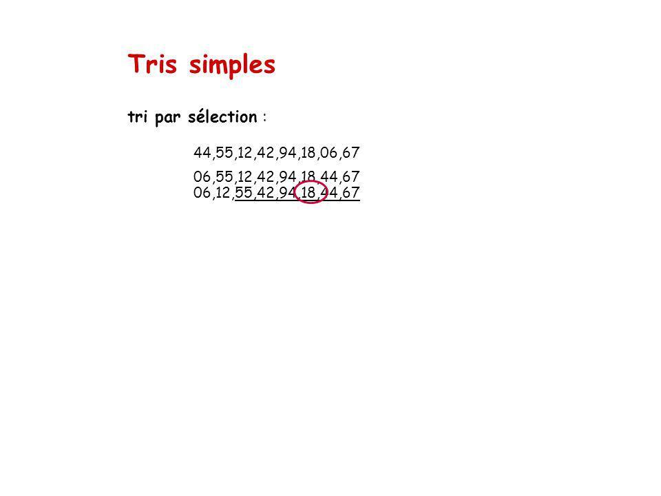 Tris simples tri par sélection : 44,55,12,42,94,18,06,67 06,55,12,42,94,18,44,67 06,12,55,42,94,18,44,67.