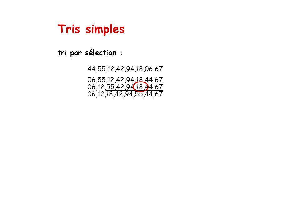 Tris simples tri par sélection : 44,55,12,42,94,18,06,67 06,55,12,42,94,18,44,67 06,12,55,42,94,18,44,67 06,12,18,42,94,55,44,67.