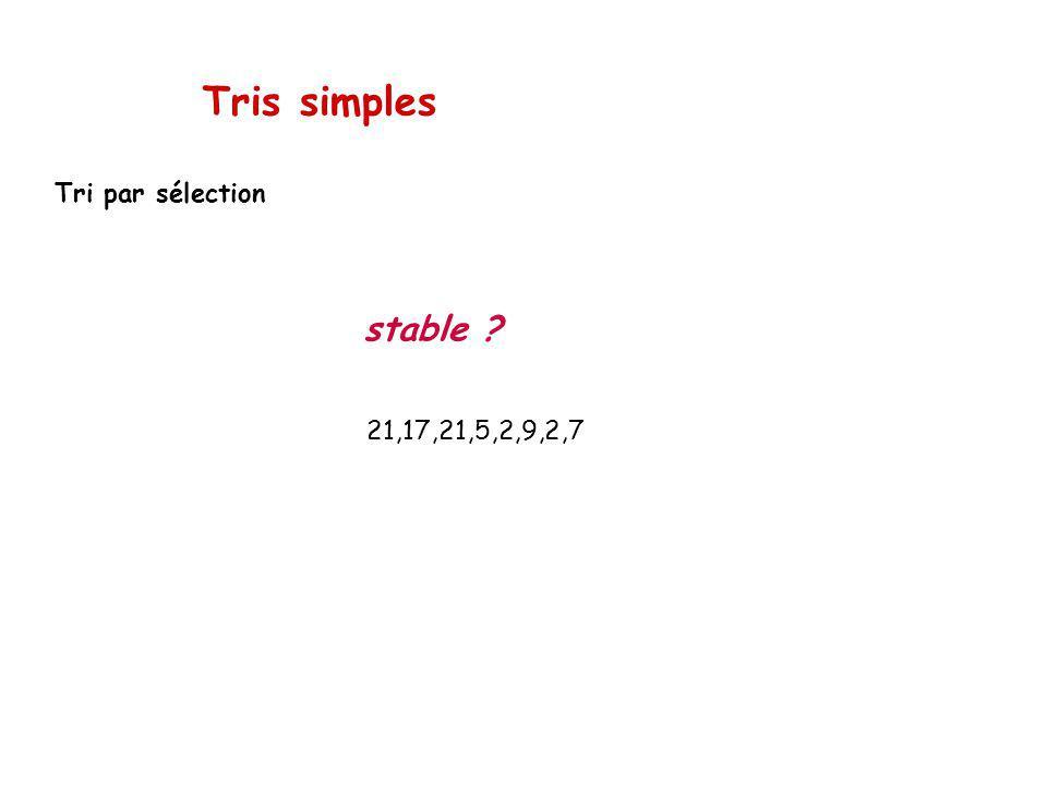 Tris simples Tri par sélection stable 21,17,21,5,2,9,2,7