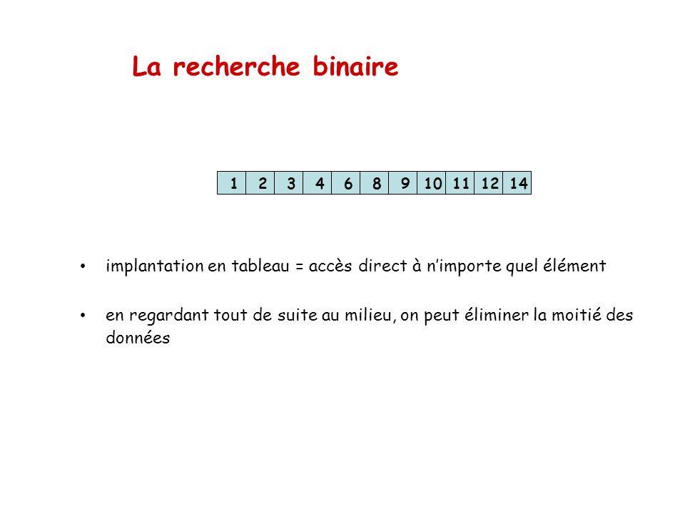 La recherche binaire 1. 2. 3. 4. 6. 8. 9. 10. 11. 12. 14. implantation en tableau = accès direct à n'importe quel élément.