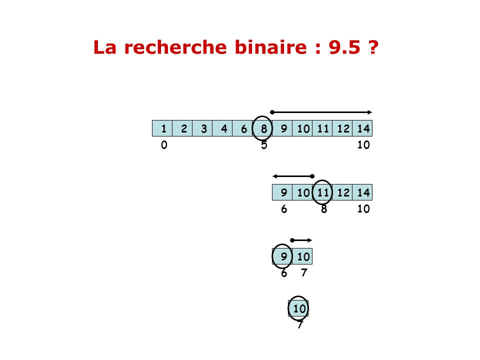 La recherche binaire : 9.5 1. 2. 3. 4. 6. 8. 9. 10. 11. 12. 14. 5. 10. 1. 2. 3. 4.