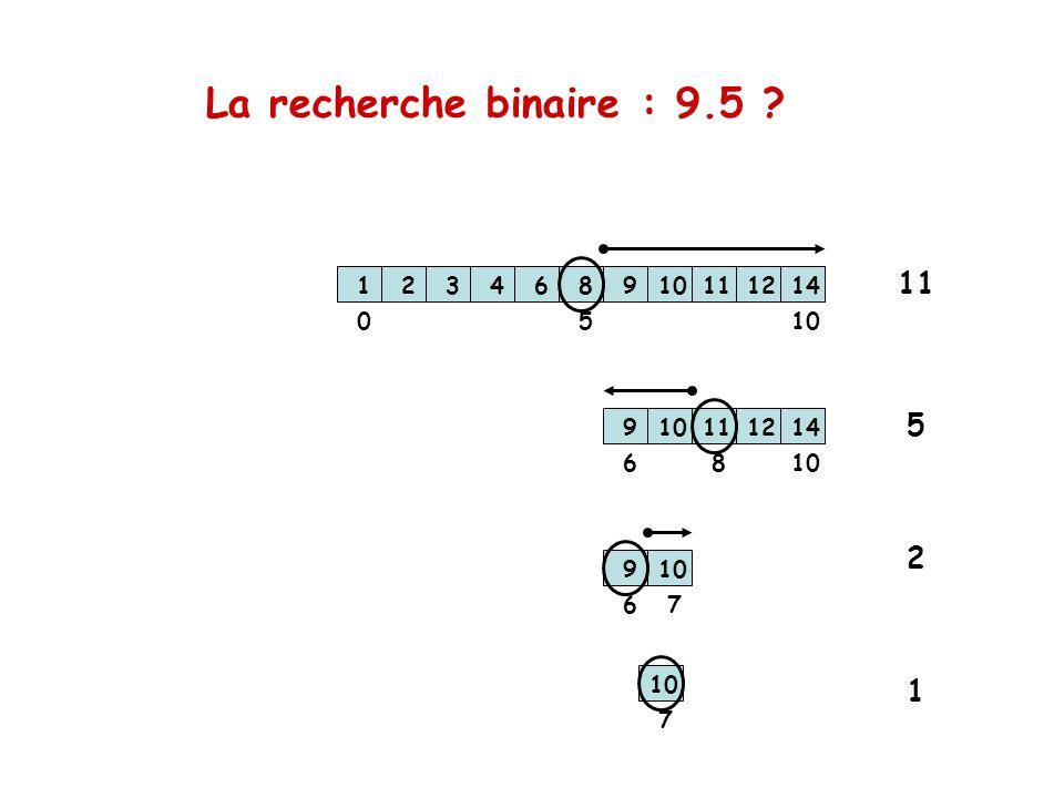 La recherche binaire : 9.5 1. 2. 3. 4. 6. 8. 9. 10. 11. 12. 14. 11. 5. 10. 1. 2. 3.