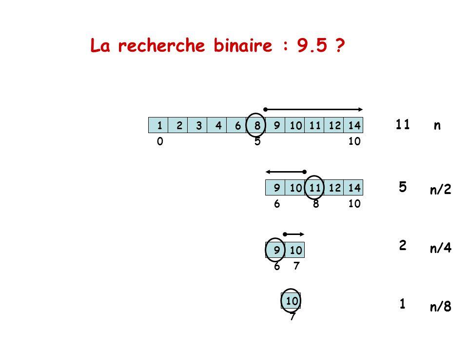La recherche binaire : 9.5 11 n 5 n/2 2 n/4 1 n/8 1 2 3 4 6 8 9 10
