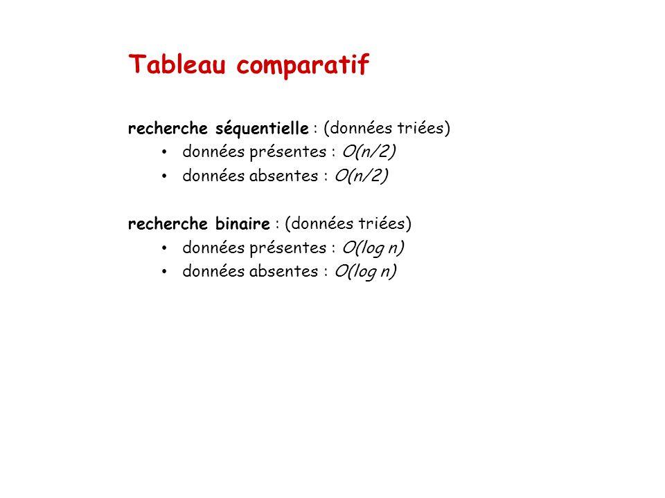 Tableau comparatif recherche séquentielle : (données triées)