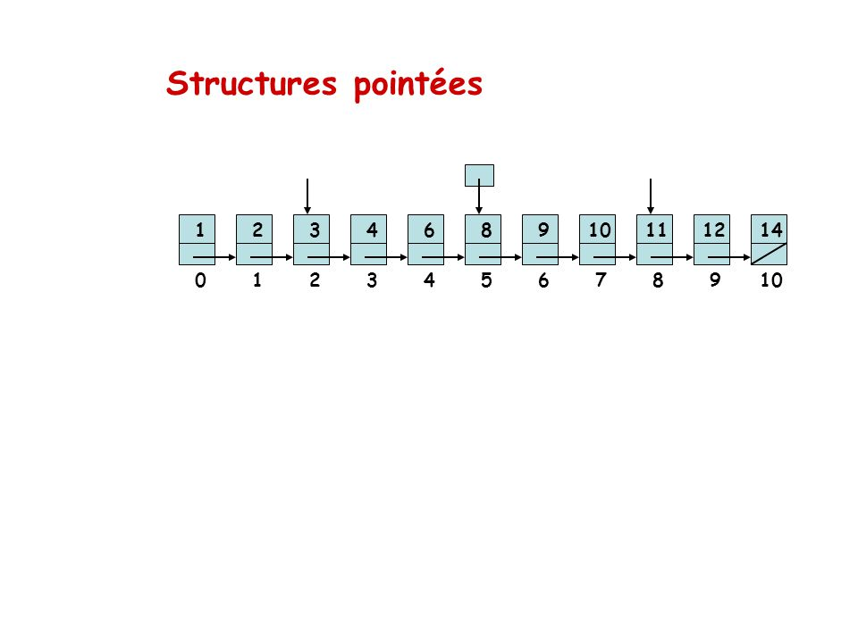 Structures pointées 1 2 3 4 6 8 9 10 11 12 14 1 2 3 4 5 6 7 8 9 10