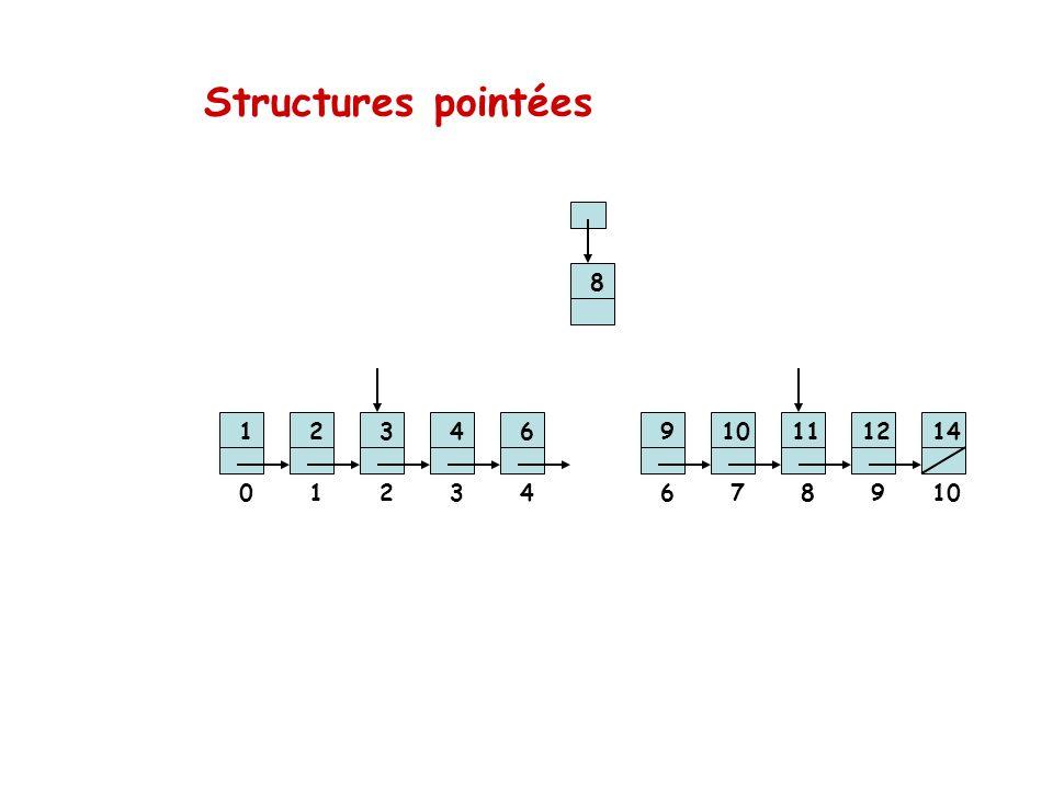 Structures pointées 8 1 2 3 4 6 9 10 11 12 14 1 2 3 4 6 7 8 9 10