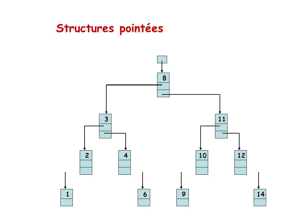 Structures pointées 8 3 11 2 4 10 12 1 6 9 14