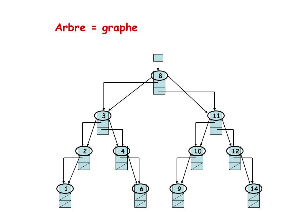 Arbre = graphe 8 3 11 2 4 10 12 1 6 9 14