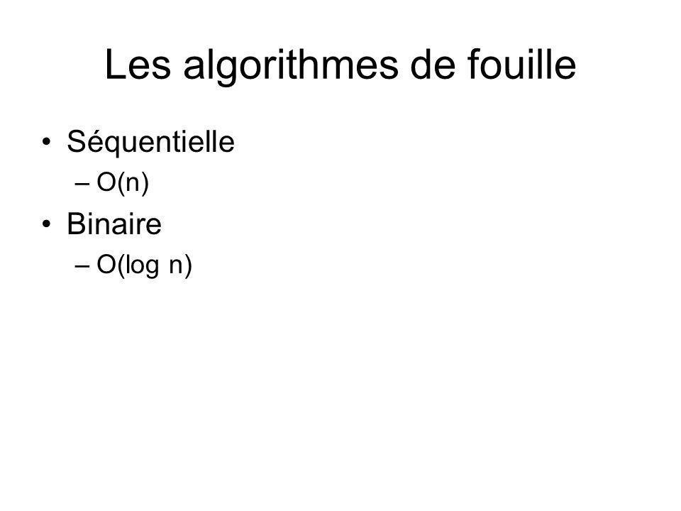 Les algorithmes de fouille