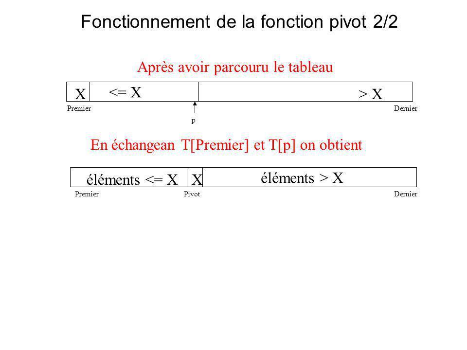 Fonctionnement de la fonction pivot 2/2