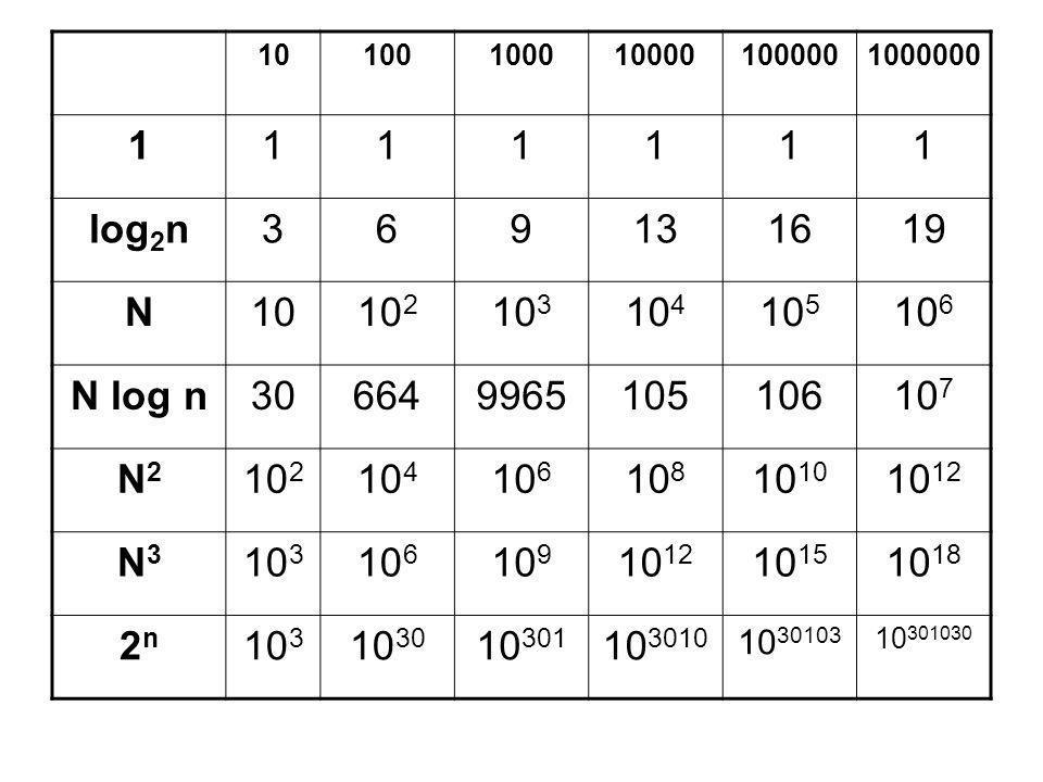10 100. 1000. 10000. 100000. 1000000. 1. log2n. 3. 6. 9. 13. 16. 19. N. 102. 103. 104.