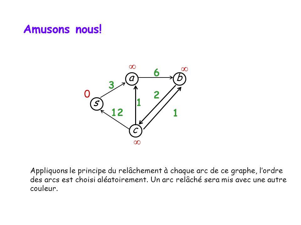 Amusons nous!   6. a. b. 3. 2. s. 1. 12. 1. c.  Appliquons le principe du relâchement à chaque arc de ce graphe, l'ordre.