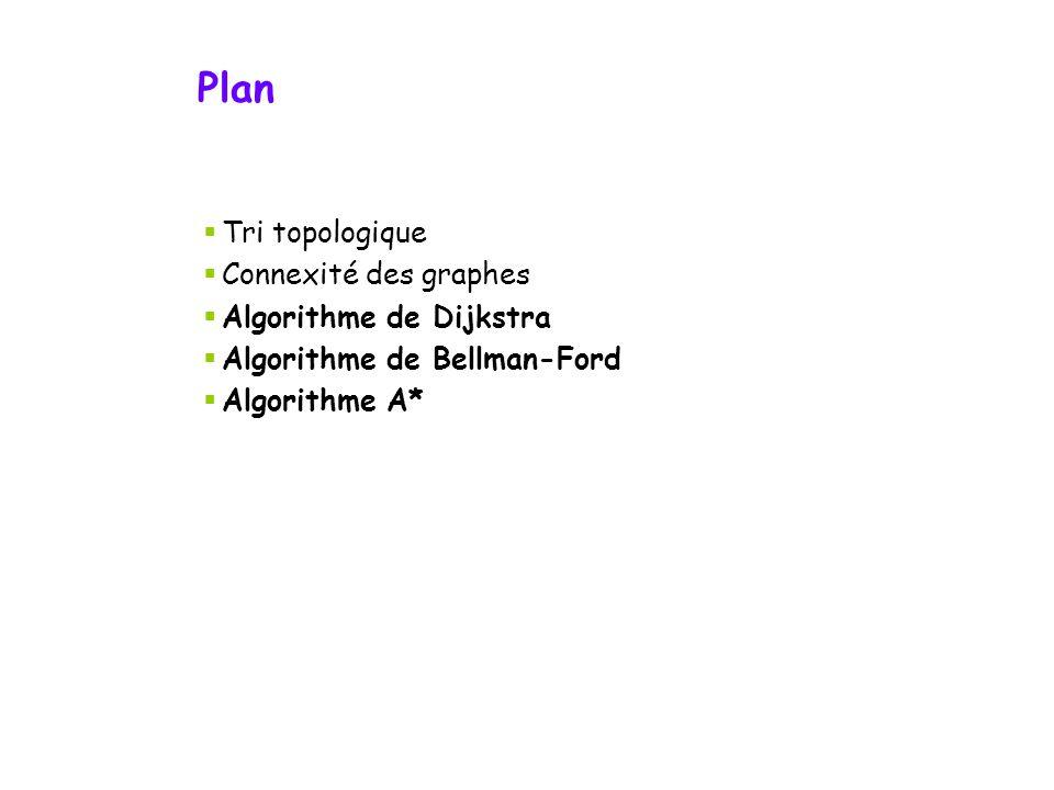 Plan Tri topologique Connexité des graphes Algorithme de Dijkstra