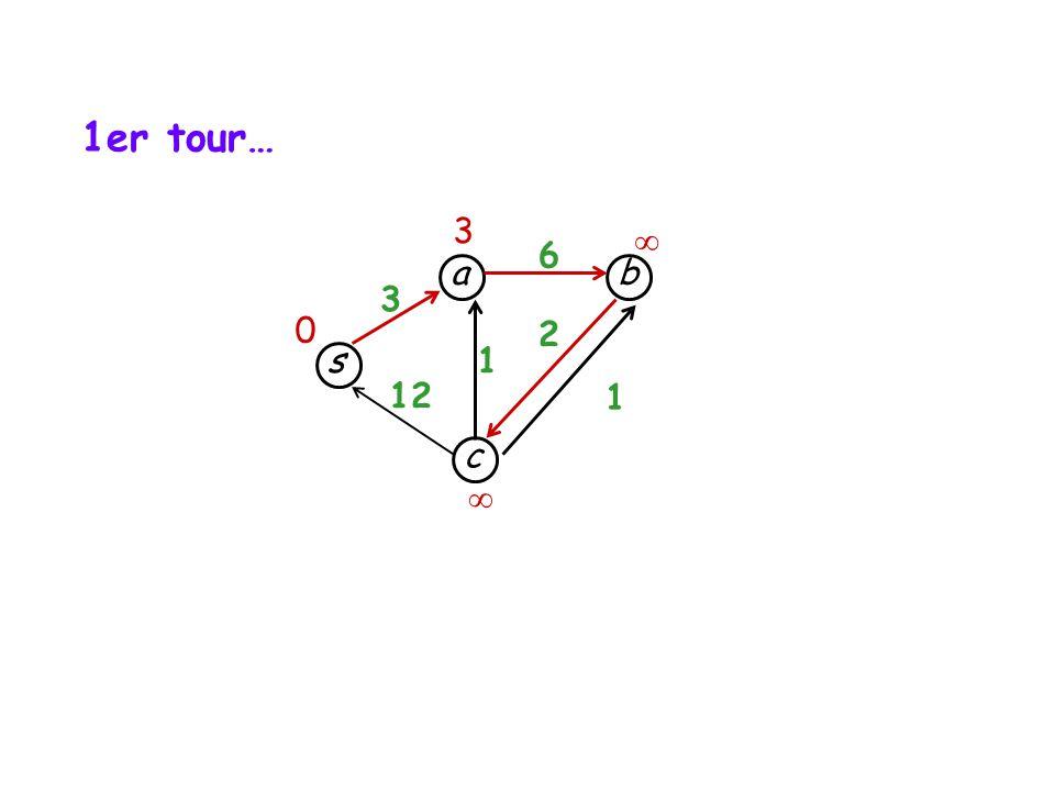 1er tour… 3  6 a b 3 2 s 1 12 1 c 