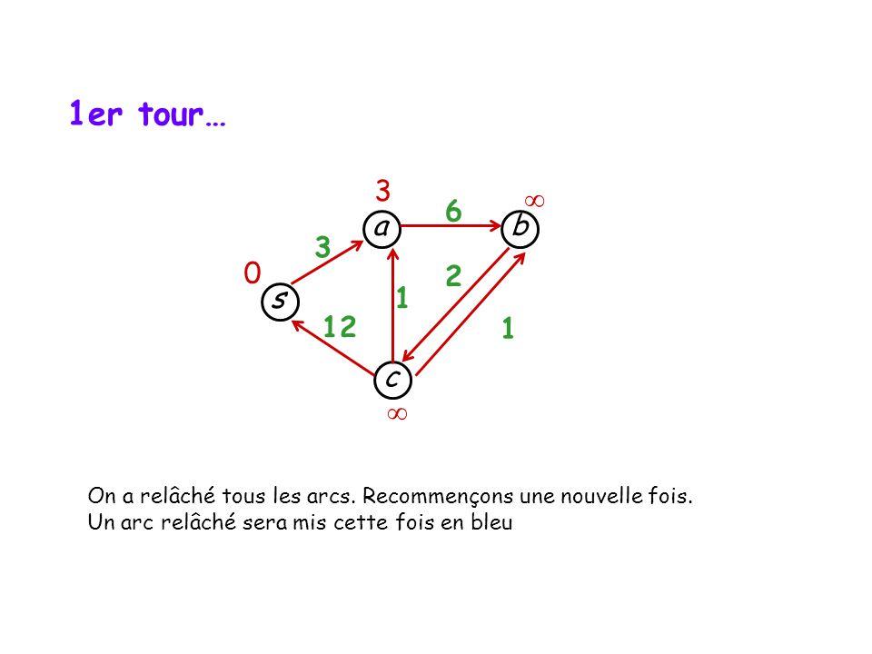 1er tour… 3.  6. a. b. 3. 2. s. 1. 12. 1. c.  On a relâché tous les arcs. Recommençons une nouvelle fois.
