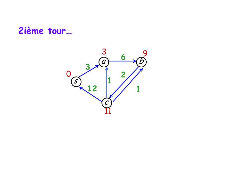 2ième tour… 3 9 6 a b 3 2 s 1 12 1 c 11