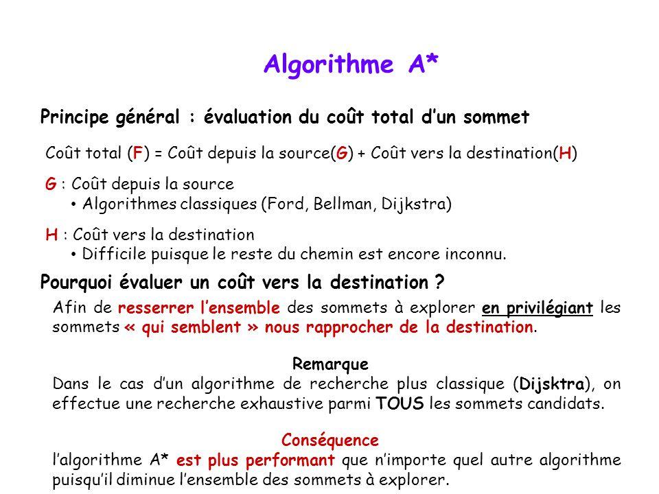 Algorithme A* Principe général : évaluation du coût total d'un sommet