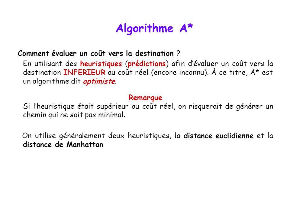 Algorithme A* Comment évaluer un coût vers la destination