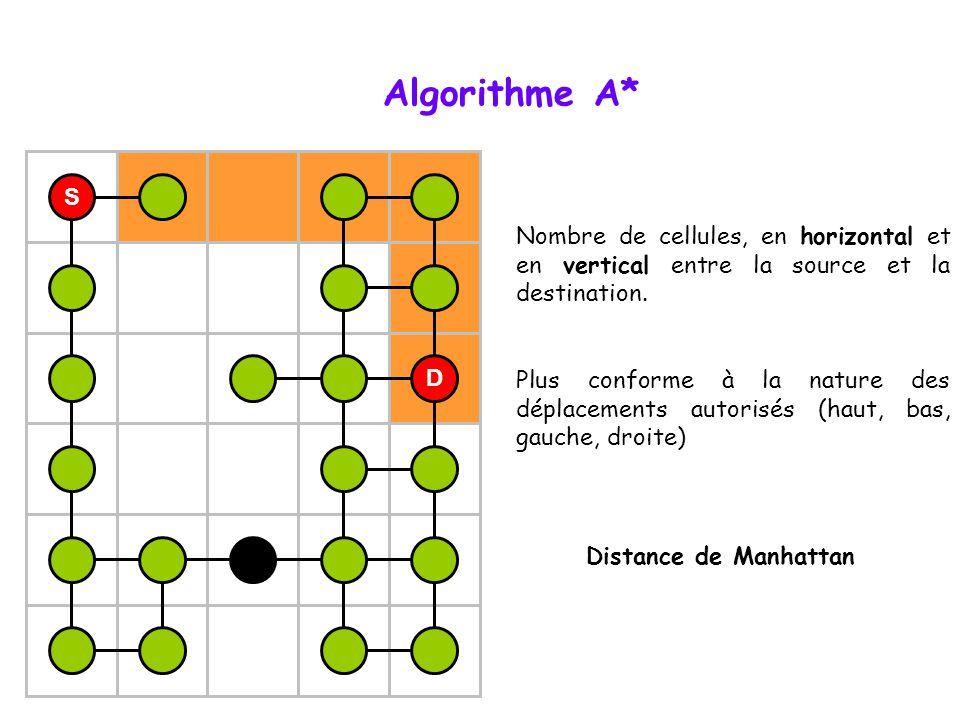 Algorithme A* S. Nombre de cellules, en horizontal et en vertical entre la source et la destination.